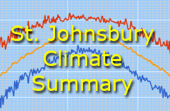 St. J Climate Summary